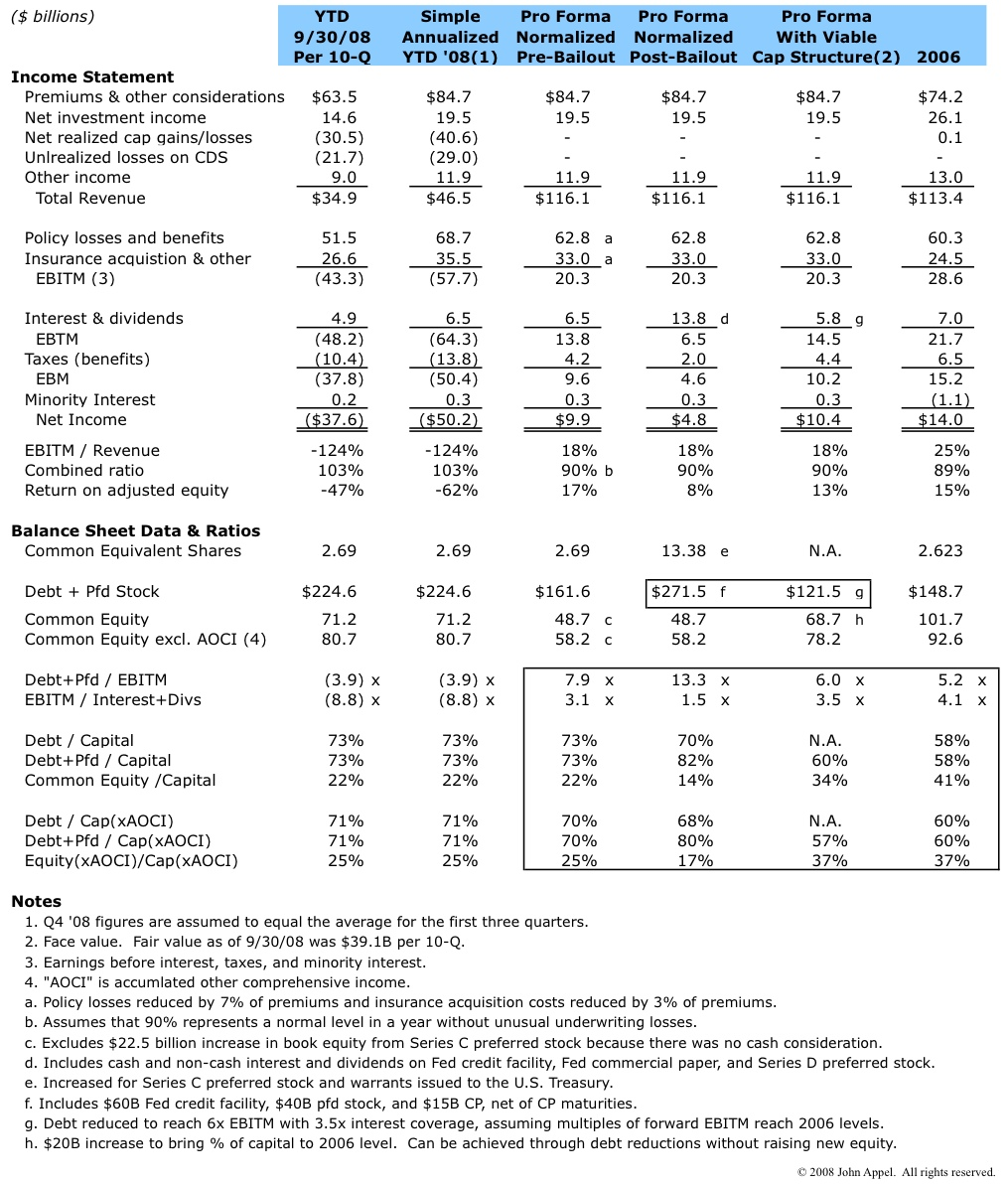aig pro forma p l and capitalization ratios in search of value